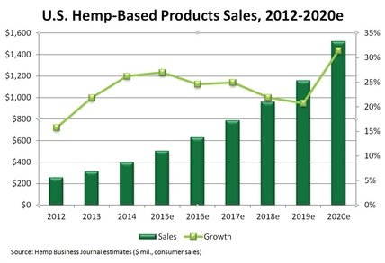 Hemp-based product sales - USA