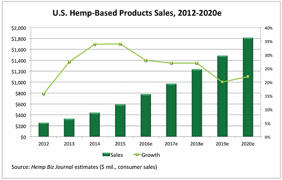 Industrial hemp product sales