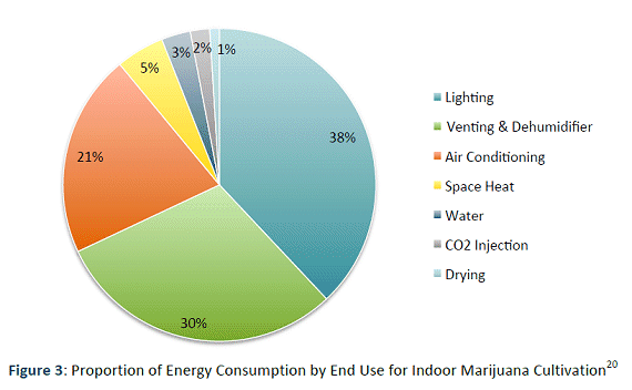 Energy use in the cannabis industry