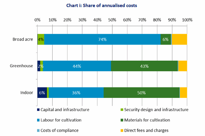 Annualised costs of cultivating medical cannabis