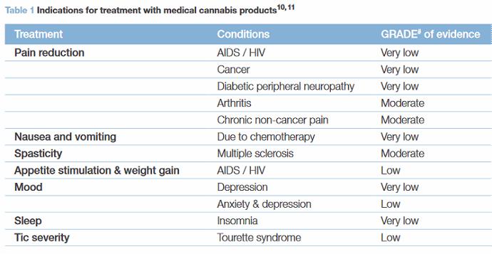 Medicinal marijuana evidence