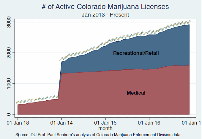 Colorado cannabis business licenses