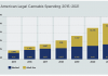 Legal cannabis spending