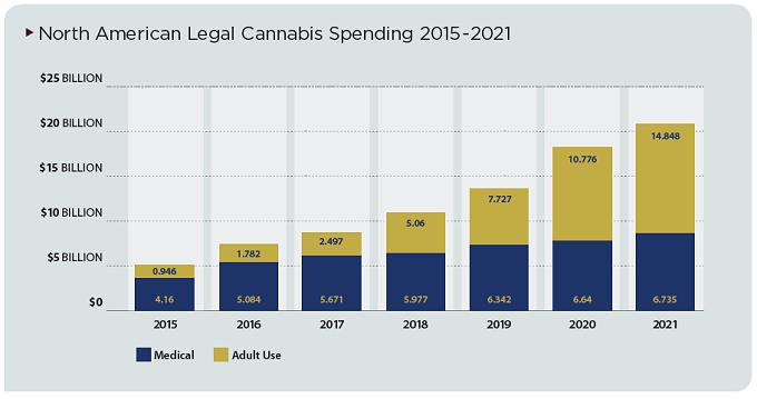Legal cannabis spending