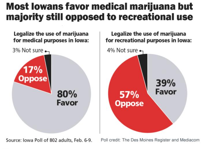 Iowa Cannabis Poll