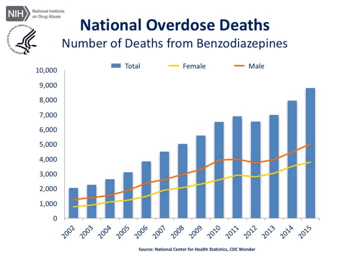 Benzodiazepine overdose deaths