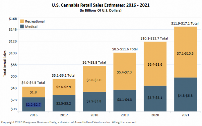 Marijuana Business Factbook 2017