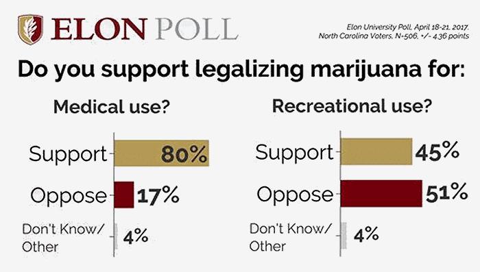 North Carolina cannabis poll