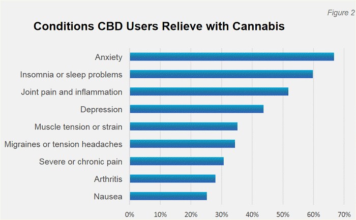 conditions treated with cannabidiol
