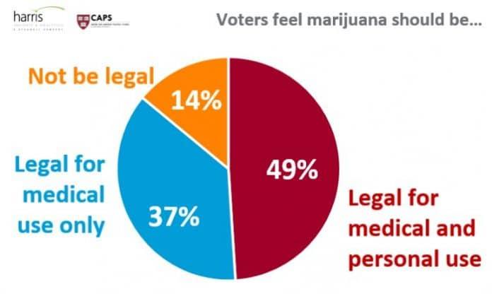 Voter survey - medical marijuana