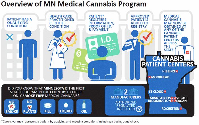 Minnesota medical cannabis program