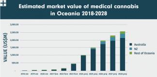 Oceania Cannabis Report